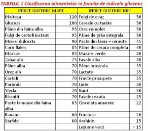 Tabel indice glicemic